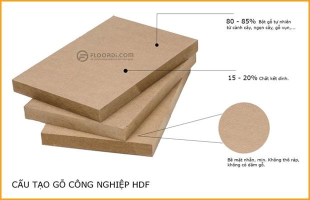 Ván HDF được cấu tạo từ 80 - 85% gỗ tự nhiên đảm bảo khả năng chịu lực và chống nước tốt